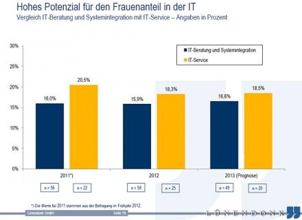 Der Anteil der weiblichen Mitarbeiter wird auch 2013 nicht über 20 Prozent hinausgehen. (Grafik: Lünendonk)