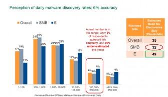 Laut Kaspersky werden täglich 200.000 neue Malware-Muster entdeckt. KMUs unterschätzen diese Gefahr jedoch. Nur sechs Prozent lagen mit ihrer Einschätzung richtig (Screenshot: ITespresso).