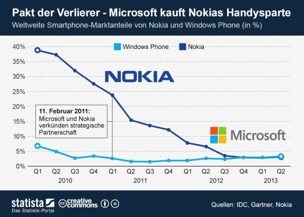 Nokia-und-Microsoft