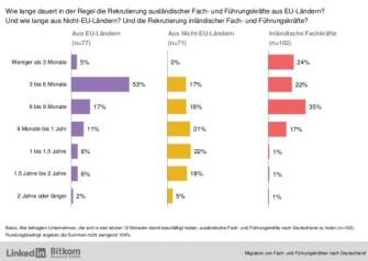 Die Anwerbung ausländsicher Fachkräfte geht tendenziell sogar schneller, als wenn sich die Firmen um Nachwuchs in Deutschland bemühen (Grafik: Bitkom/LinkedIn).