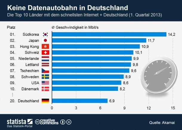 breitbandausbau-weltweit-statista-610
