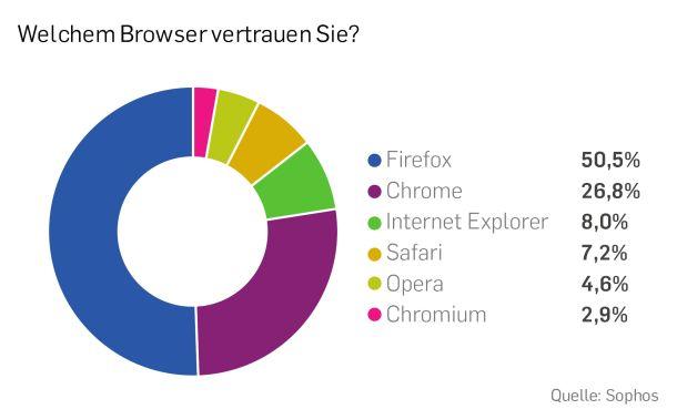 browser-vertrauen-sophos-umfrage