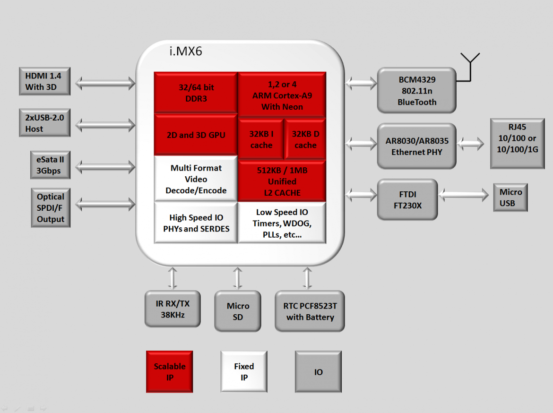 Aufbau eines CuBox-Systems (Bild: SolidRun)