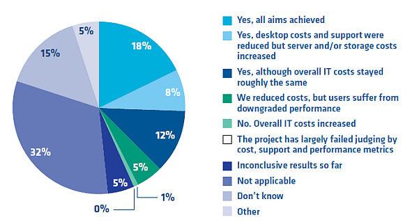 DataCore-VDI-Studie: Ziele erreicht?