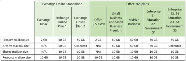 exchange-online-mailboxgroessen