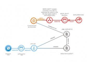 Infektionsdiagramm BLYPT