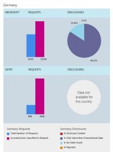 microsoft-transparenzbericht-1-halbjahr-2013-deutschland