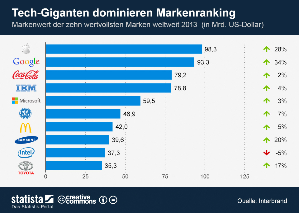 Apple und Google haben Coca-Cola in Interbrands Ranking der weltweit wertvollsten Marken auf Platz drei verdrängt (Grafik: Statista).