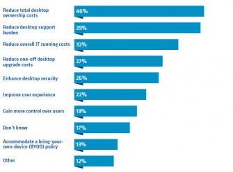 Umfrage: Ziele der Desktopvirtualisierung