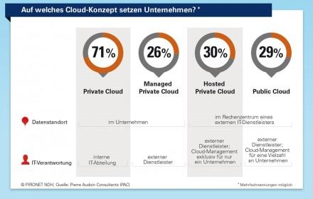 Die Grafik des Beratungshauses Pierre Audoin Consultants zeigt, dass 71 Prozent der Unternehmen immer noch die Private Cloud bevorzugen. (Grafik: PAC)