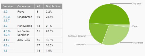 Android Jelly Bean läuft mittlerweile auf fast der Hälfte aller Android-Geräte (Grafik: Google).