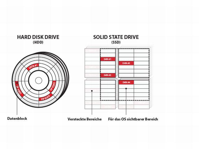 Blancco SSD-Löschverfahren