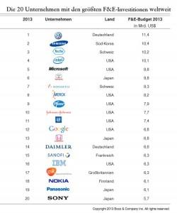 booz-company-top-20-weltweit