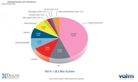 breitband-kunden-juni-2013-vatm