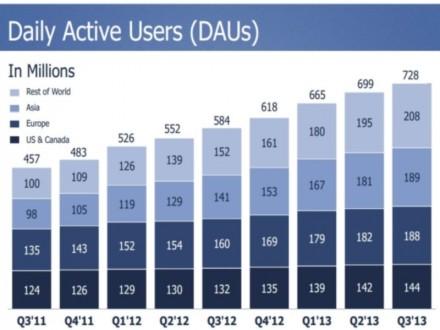Die Gesamtzahl an Nutzern, die täglich Facebook besuchen, hat sich im dritten Quartal auf 728 Millionen erhöht (Bild: Facebook).