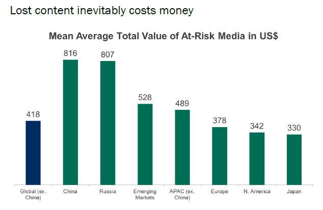 Kaspersky Mobilumfrage: Finanzrisiken