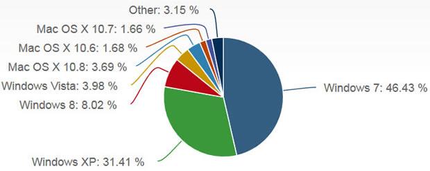netapplications-betriebssysteme-september-2013