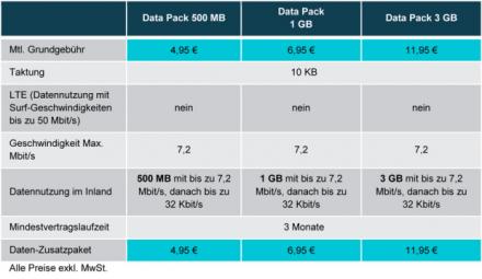 o2-business-data-packs-umts