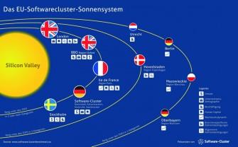 Das Silicon Valley ist Vorbild für die europäischen Softwarecluster. (Bild: http://www.softwareclusterbenchmark.eu)