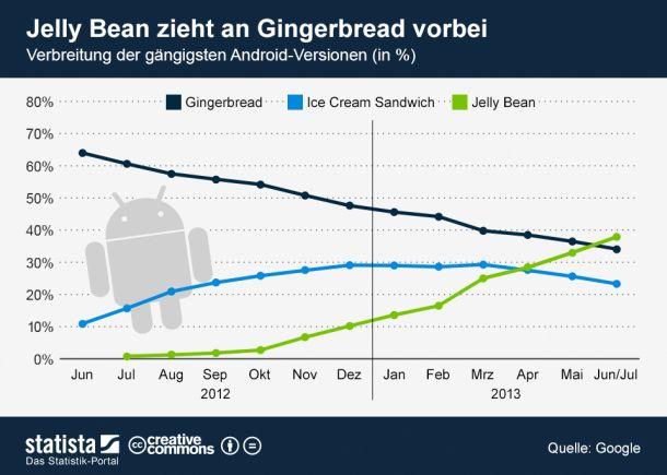 android-versionen-sommer-2013-statista-610
