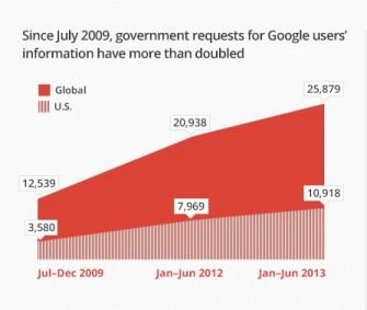 Google- Transparenzbericht erstes Halbjahr 2013, Anfragen nach Nutzerdaten