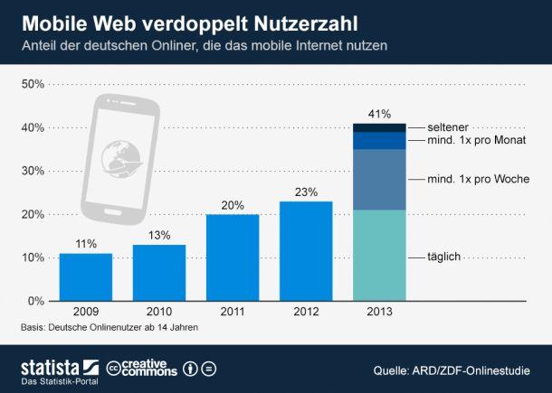 mobile-Web-Nutzung-Deutschland-statista-610