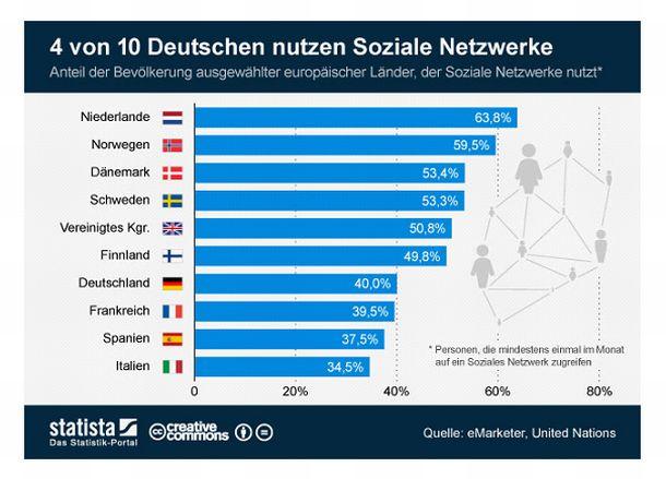 nutzung-sozialer-netzwerke-in-deutschland-statista