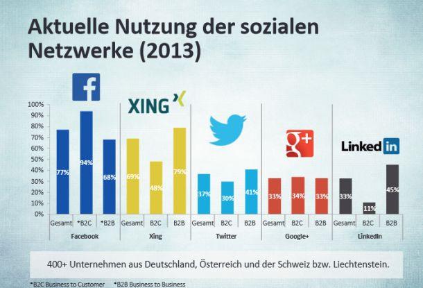 nutzung-sozialer-netzwerke