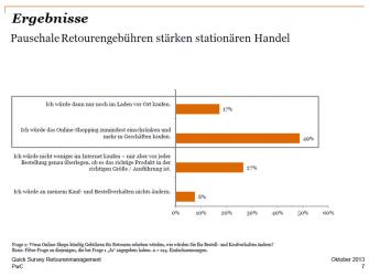"""Eine pauschale Rücksendegebühr könnte den stationären Handel stärken. (Bild: PwC-Umfrage """"Retouren im Online-Handel"""")."""