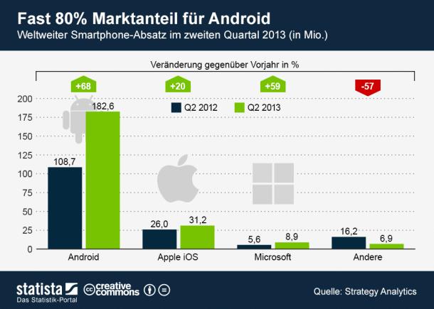 smartphone-absatz-weltweit-q2-2013-statista