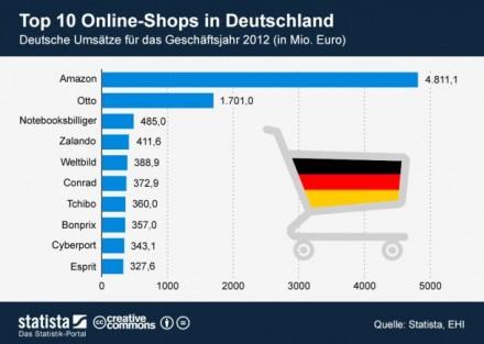 top-10-online-shops-deutschland-statista