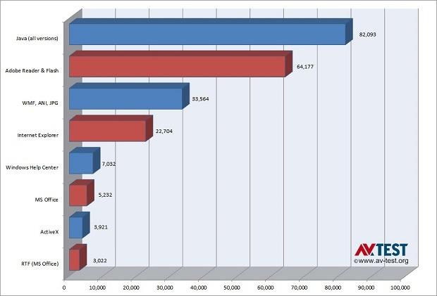 Die meisten Angriffe auf Windows-Systeme werden über Java eingeleitet (Diagramm: AV-Test)