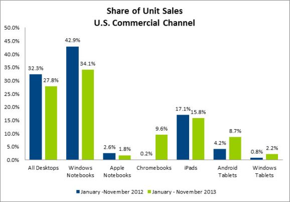 CommercialIT-Sales2013