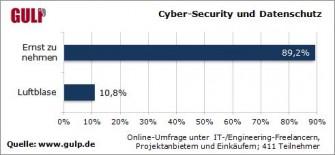 Cybersecurity-Datenschutz-Trend