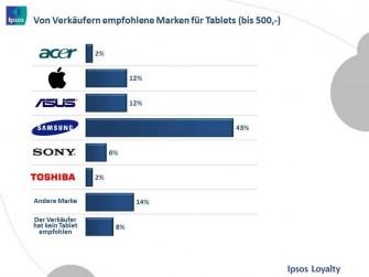 43 Prozent der Verkäufer empfehlen aufgrund der Ausstattung ein Samsung-Tablet (Bild: Ipsos Loyalty).