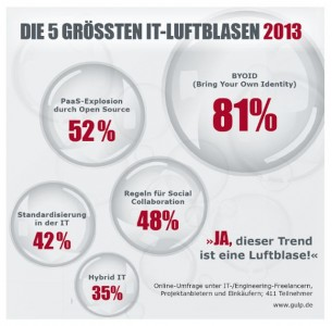 IT-Luftblasen2013