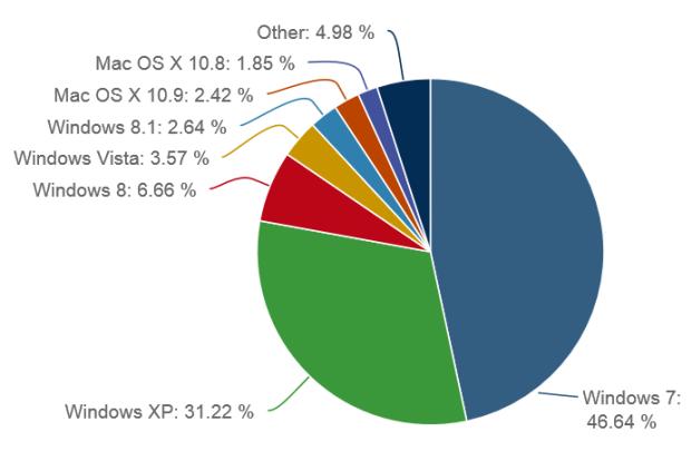 netmarketshare-bestriebssysteme-november-2013