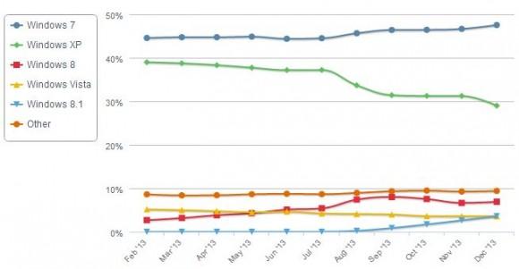 Betriebssystemstatistik Dezember13