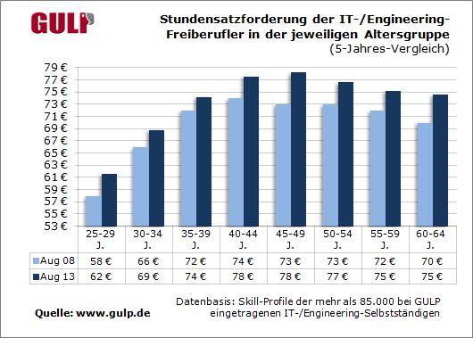gulp-stundensatz-it-freelancer-august-2013