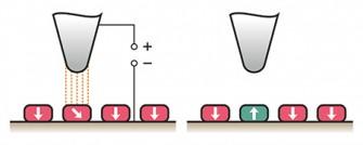 magnetisieren von Nano-Speicherzellen