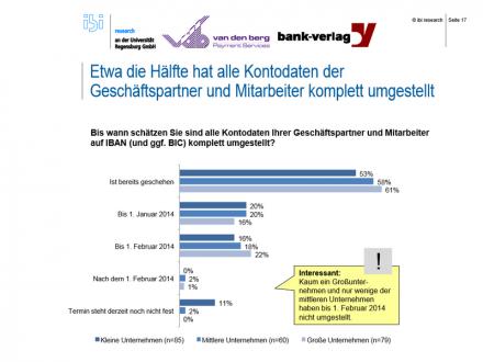 Obwohl die Frist am 1.Februar abläuft, haben fast die Hälfte der Unternehmen noch nicht auf SEPA umgestellt (Bild: ibi research an der Universität Regensburg).