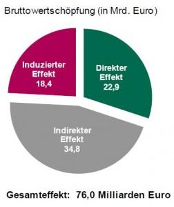 Deutscher Markt für Telekom-Konkurrenten