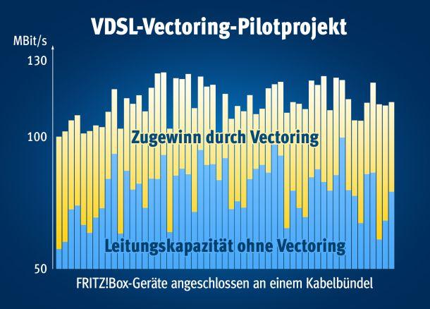 vdsl-vectoring-pilotprojekt-avm