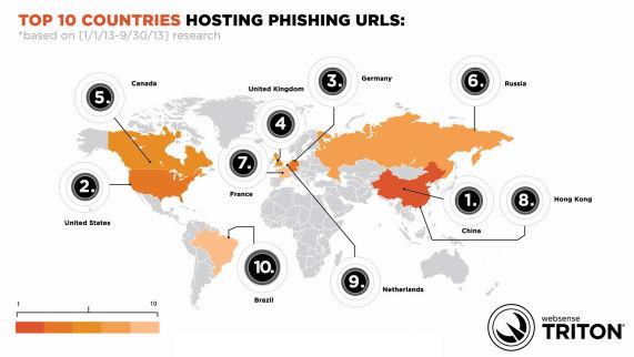 wWebsense-Phishinghoster2013