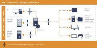 Mit der ThinShare-Technologie sollen Druckaufträge um 98 Prozent komprimiert werden können (Bild: Cortado).