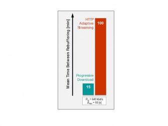 Buffer-Underrun-Statistik-DASH-800