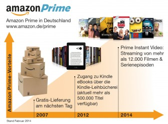 Das neue Amazon Prime kostet jährlich 49 statt 29 Euro (Bild: Amazon).
