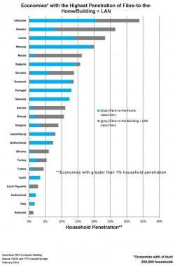 Während in Europa immer mehr Bürger einen direkten Breitbandanschluss nutzen können, sind in Deutschland weniger als 1 Prozent versorgt. (Grafik: FTTH Council Europe)