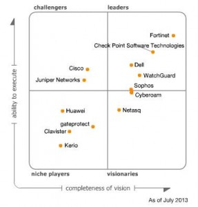 gartner-magic-quadrant-utm-juli
