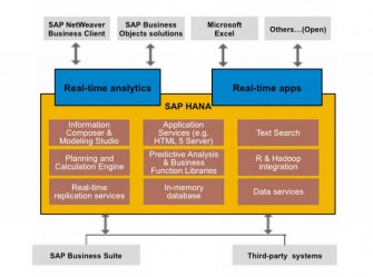 HANA-Plattform-Struktur